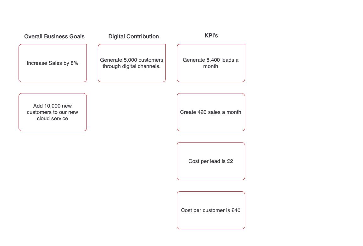 Business Goal Example KPI's