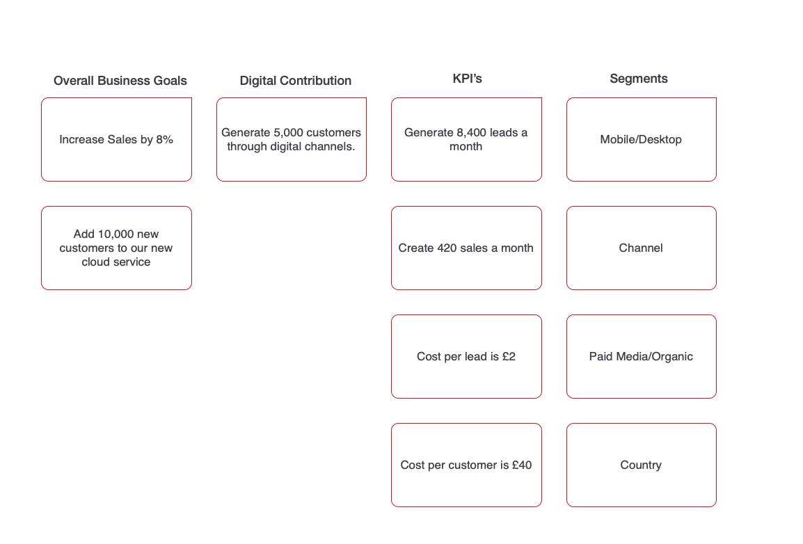 Business Goal Example Segmentation