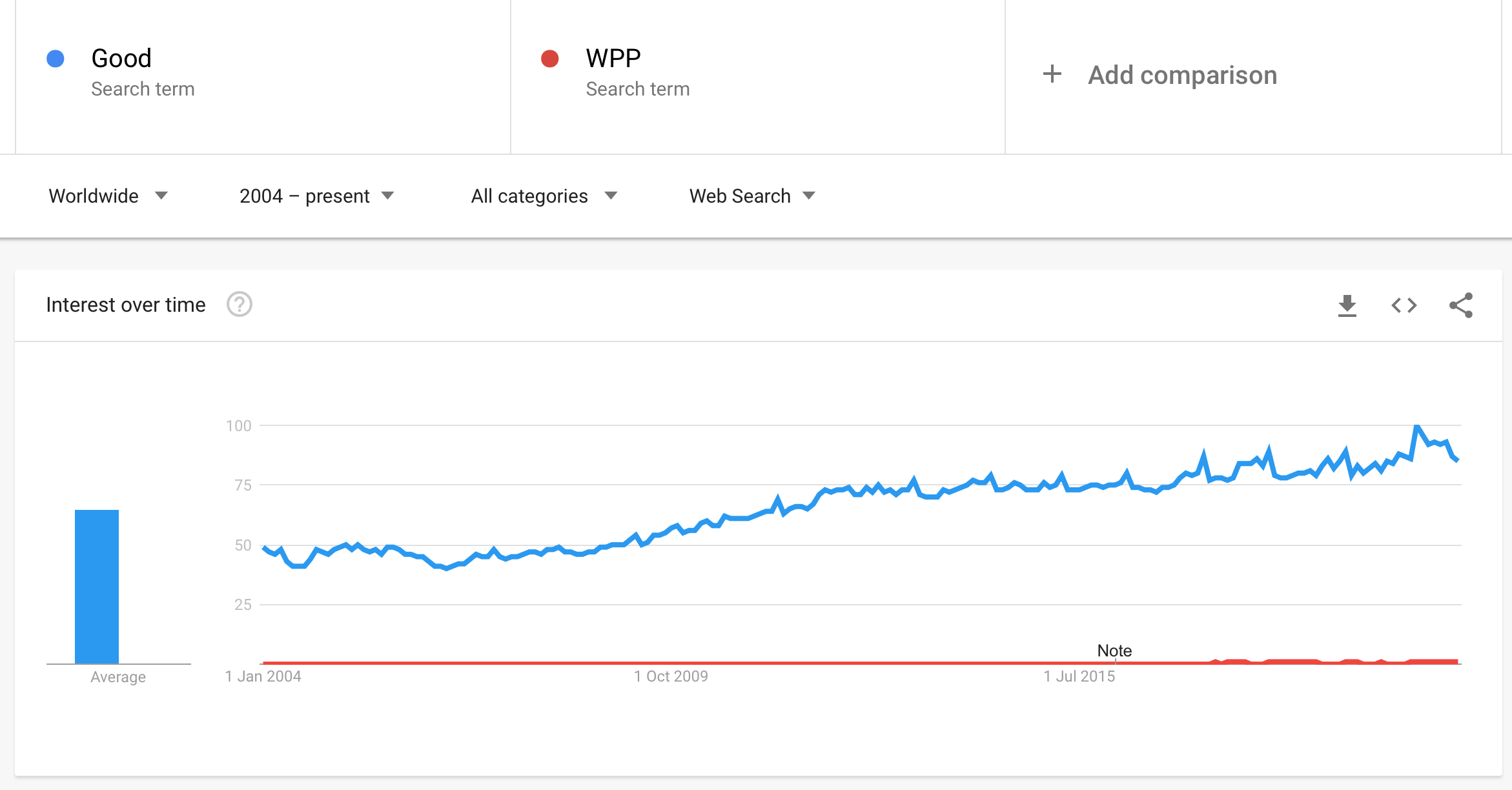 WPP Good Share of Search