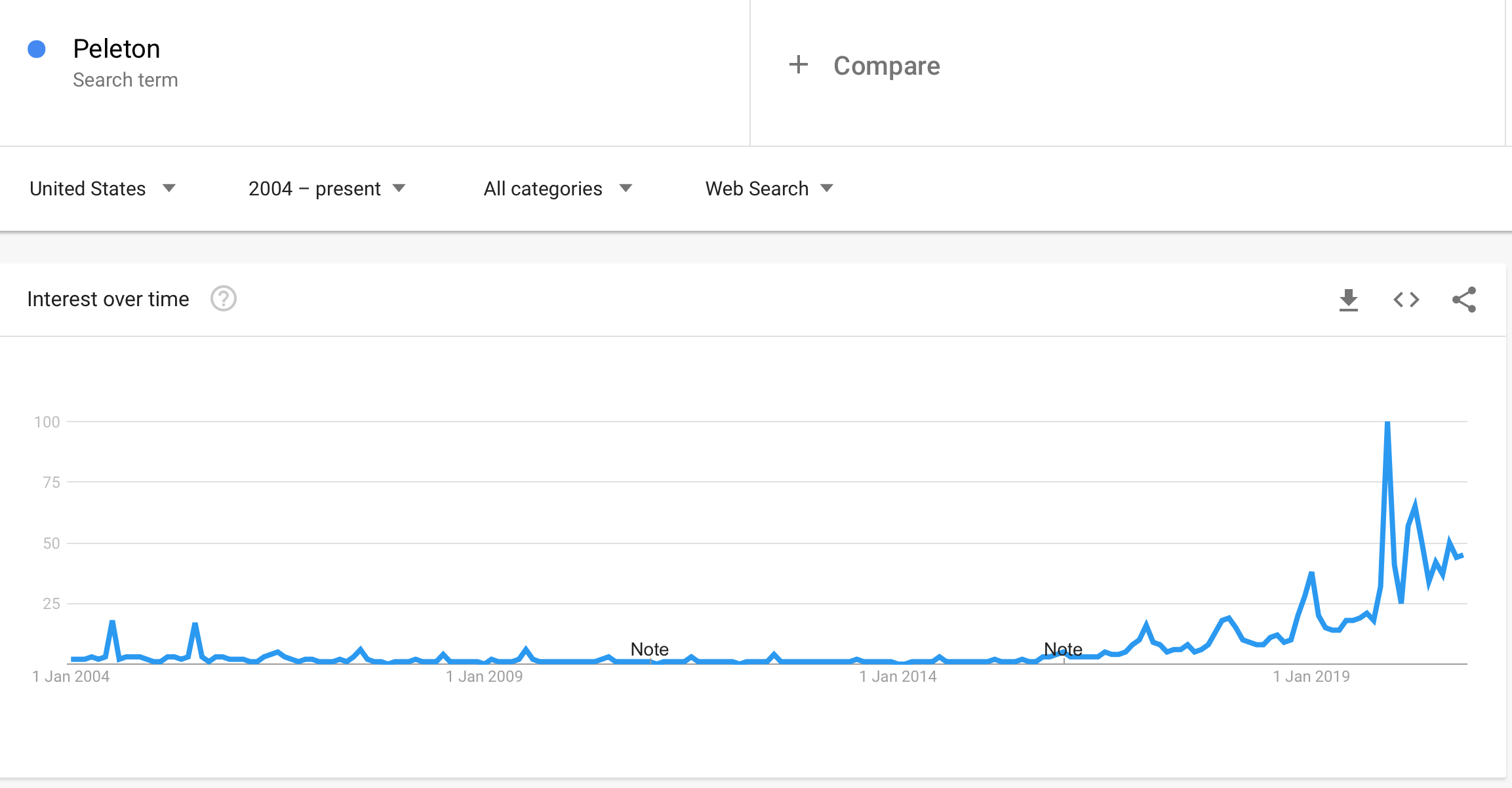 Peleton Search Interest Results