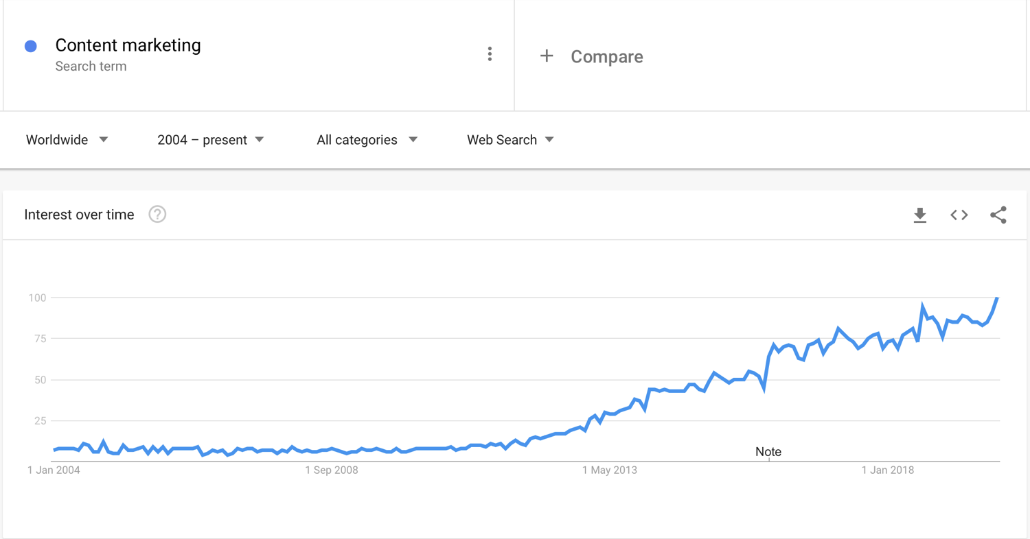"Google Trends Chart Showing the term ""Content Marketing"""